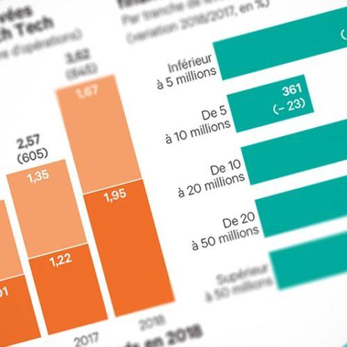 2018, l'année record qui transforme la French Tech