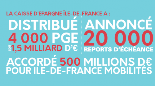 Caisse d'Epargne : 1,5 milliard d'euros de crédits pour l'économie francilienne